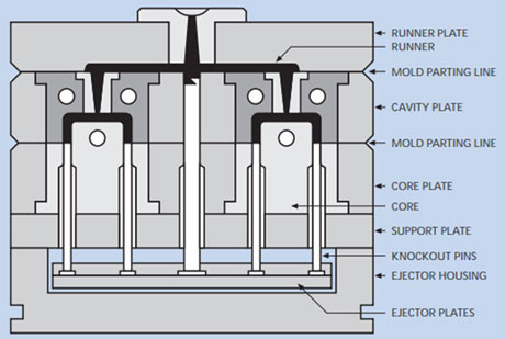 Three-plate injection mold