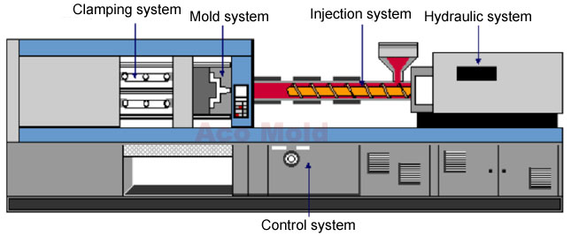 Plastic injection molding system